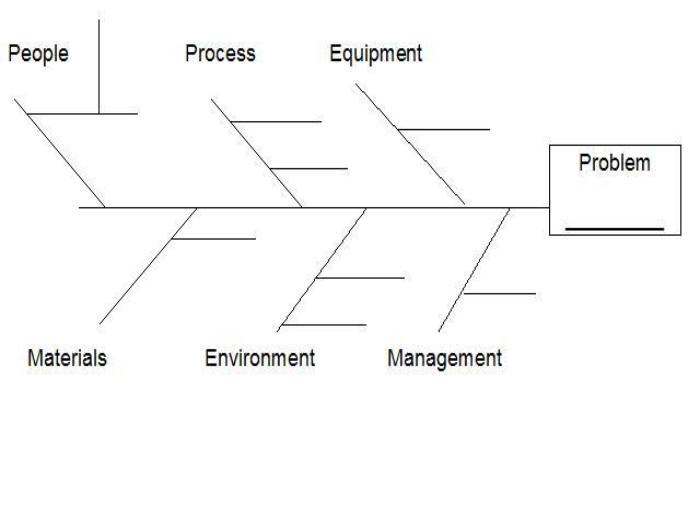 Fishbone diagram dan langkah langkah pembuatannya sarang ilmu suatu tindakan dan langkah improvement akan lebih mudah dilakukan jika masalah dan akar penyebab masalah sudah ditemukan manfaat fishbone diagram ini dapat ccuart Images