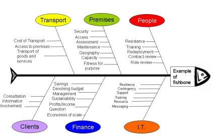 Mengenal analisis fishbone manajemen integral suatu ccuart Image collections