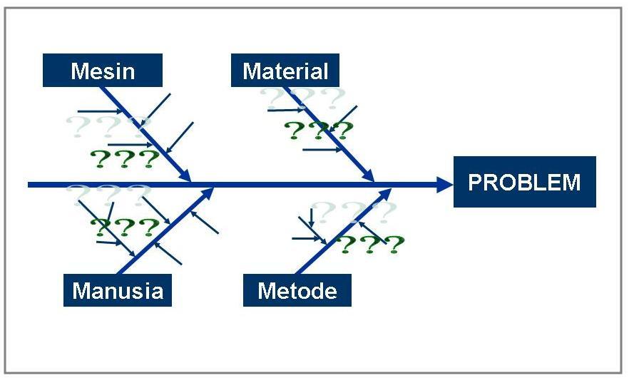 May 2012 sarang ilmu fishbone analisis ccuart Choice Image